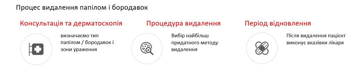 видалення папілом Київ