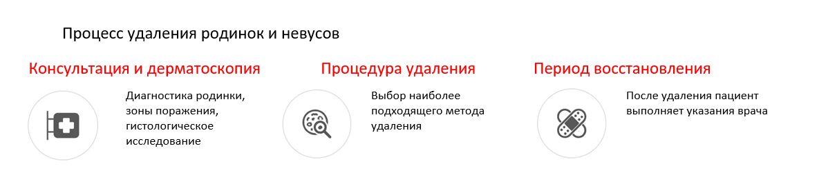 удаление родинок Киев