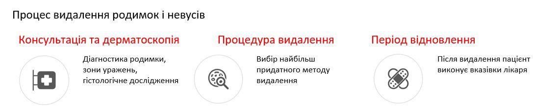 видалення родинки Київ